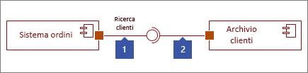 Due interfacce connesse, 1: Forma Interfaccia fornita che termina con un cerchio, 2: Forma Interfaccia richiesta che termina con un giunto