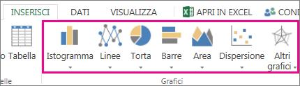 Grafici della scheda Inserisci