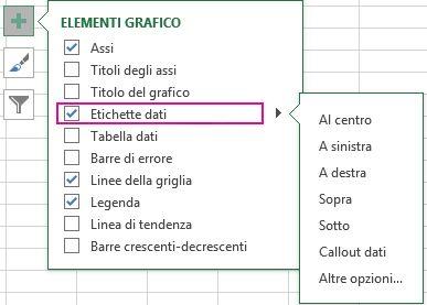 Opzioni etichette dati in Elementi grafico