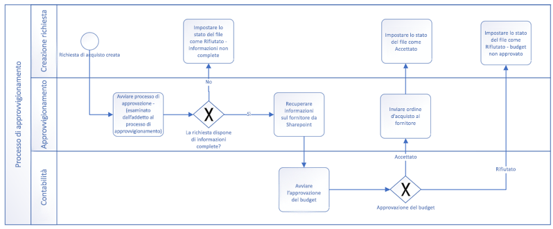 Esempio di flusso di lavoro eseguito con forme di base di BPMN.