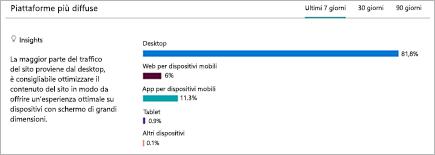 Grafico che mostra la ripartizione delle piattaforme da cui gli utenti visualizzano il sito di SharePoint