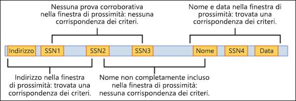 Diagramma delle prove corroborative e della finestra di prossimità