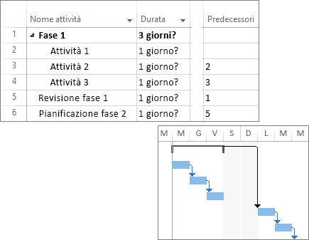 Screenshot composito di attività collegate in un piano di progetto e di un diagramma di Gantt.