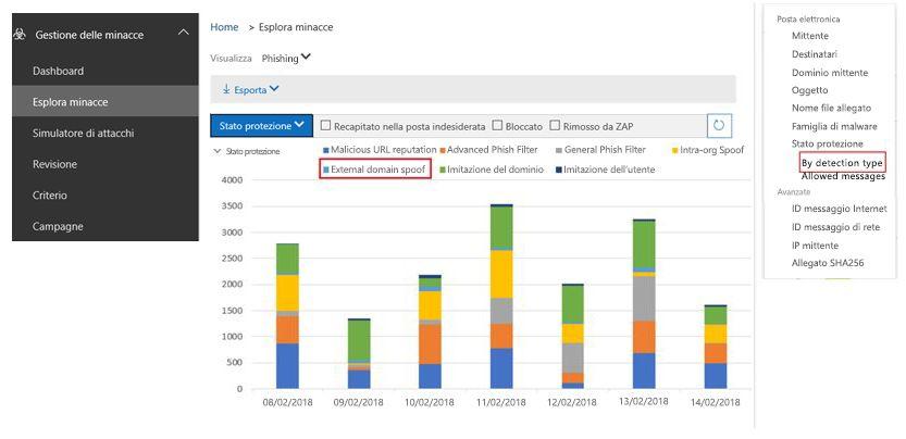La visualizzazione dei report di phishing in base al tipo di rilevamento