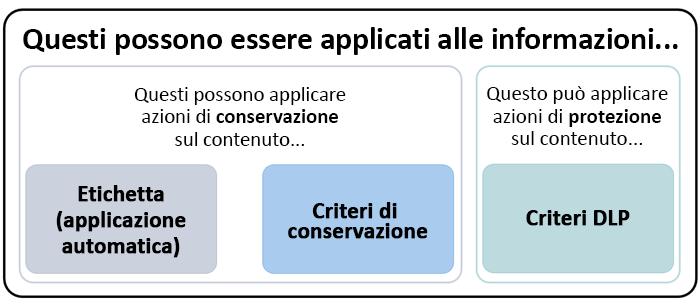 Diagramma delle funzionalità che possono applicarsi alle informazioni riservate