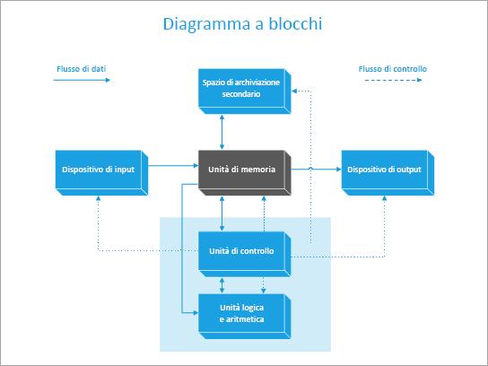 Un modello di diagramma a blocchi di un computer.