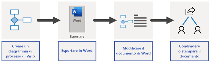 Panoramica del processo di esportazione di Word