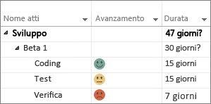 Indicatori di avanzamento personalizzati in un diagramma di Gantt