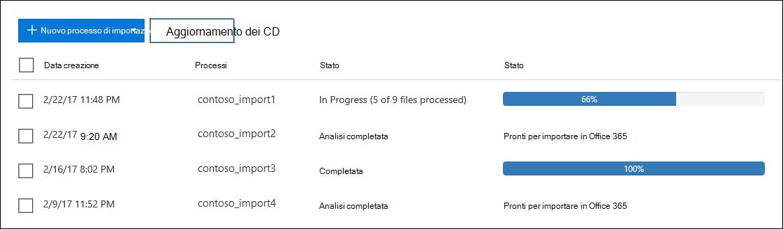 Lo stato Analisi completata indica che Office 365 ha analizzato i dati nei file PST