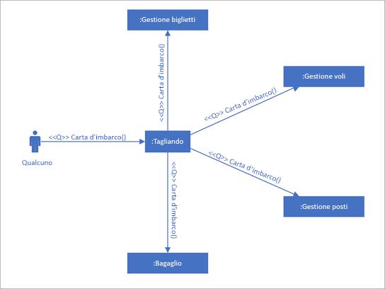Diagramma di comunicazione UML che mostra le interazioni tra linee di vita che usano messaggi in sequenza.