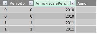 Colonna AnnoFiscalePeriodo