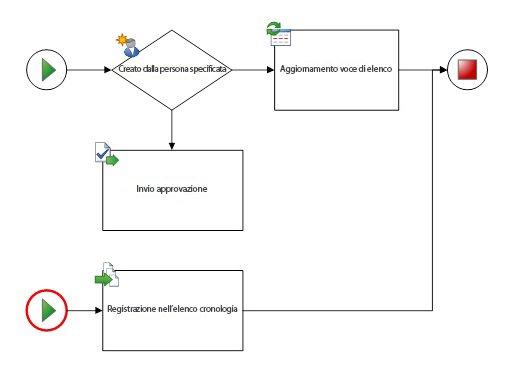 il diagramma deve contenere un solo flusso di lavoro e una sola forma inizio