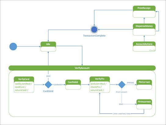 Diagramma di stato UML che mostra in che modo un computer di controllo automatico risponde a un utente.