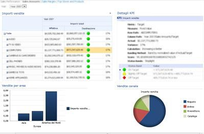 Dashboard di PerformancePoint in cui sono visualizzati una scorecard e un report Dettagli KPI correlato