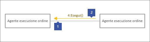 """1 punta alla linea di connessione grigia, 2 punta alla linea del messaggio con il testo """"4: Esegui()"""""""