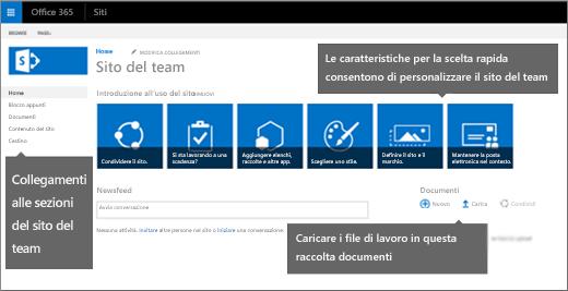 La pagina Siti del team iniziale include riquadri per le caratteristiche più comunemente usate per personalizzare il sito.