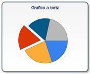 Grafico a torta