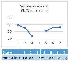 # N/d nella cella giorno 4, grafico che mostra un ritardo nella riga