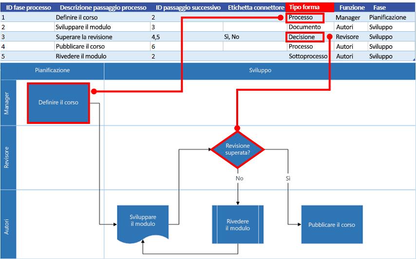 Interazione tra la mappa del processo di Excel e il diagramma di flusso di Visio: Tipo forma