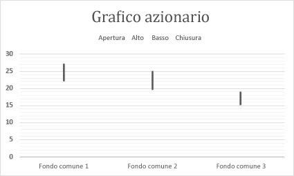 Grafico azionario