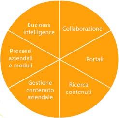 Caratteristiche di SharePoint Server 2007