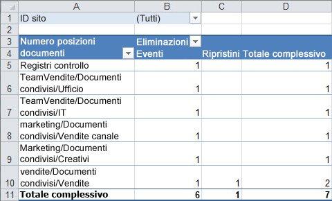 Un riepilogo dei dati di controllo in una tabella Pivot