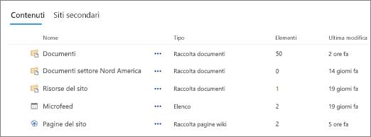 Sezione Contenuto nella pagina Contenuto del sito