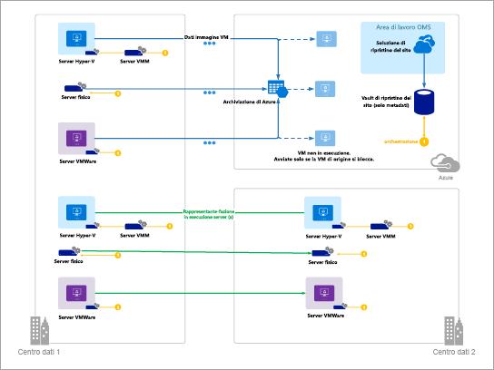 Modello per i diagrammi di Azure (ripristino del sito Azure)