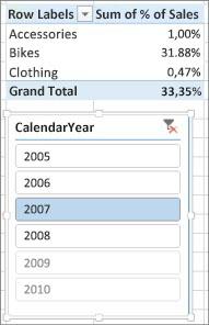 Risultato errato della somma delle percentuali di vendite nella tabella pivot