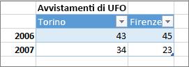 Esempio di formato tabella non corretto