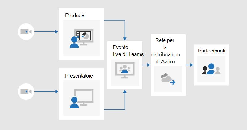 Un diagramma di flusso che illustra il modo in cui un produttore e un relatore possono condividere il video in un evento live prodotto in teams, che verrebbe trasmesso ai partecipanti tramite la rete di distribuzione del contenuto di Azure