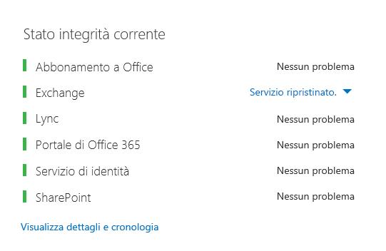 Dashboard di integrità di Office 365 con tutti i carichi di lavoro in verde, fatta eccezione per Exchange, per cui risulta Servizio ripristinato.