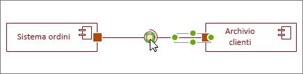 Forma Interfaccia richiesta connessa alla forma Interfaccia fornita