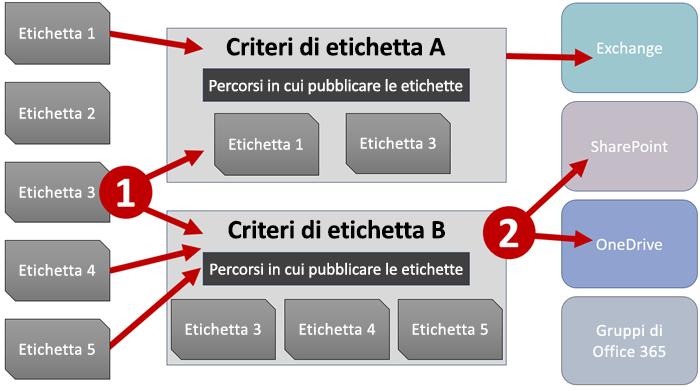 Diagramma di etichette, criteri di etichetta e posizioni