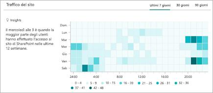 Grafico che mostra l'andamento orario delle visite a un sito di SharePoint