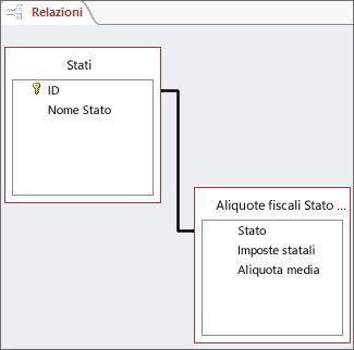 Linea di relazione tra i campi di due tabelle