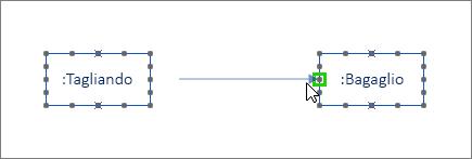 Forma Messaggio con un'estremità evidenziata in verde e connessa a una forma Linea di vita