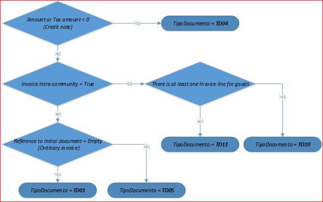 Questa immagine mostra l'identificazione del tipo di documento.