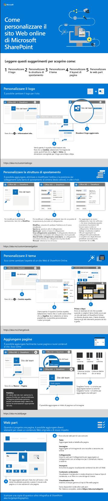 Personalizza il sito di SharePoint