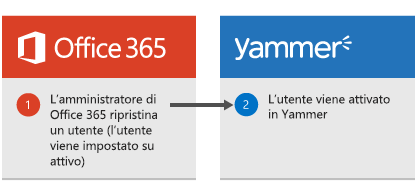 Diagramma che mostra che quando un amministratore di Office 365 ripristina un utente, questo viene attivato di nuovo in Yammer.