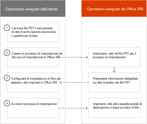 Processo di importazione intelligente in Office 365