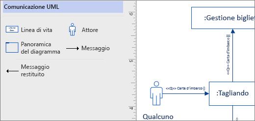 Stencil Comunicazione UML, forme di esempio sulla pagina