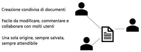Condivisione, collaborare e commento in PowerPoint Web App