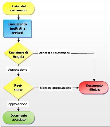 Processo del flusso di lavoro