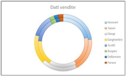 Grafico ad anello