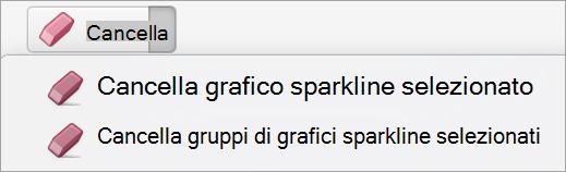Opzioni per cancellare i grafici sparkline