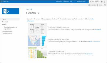 modello sito centro business intelligence