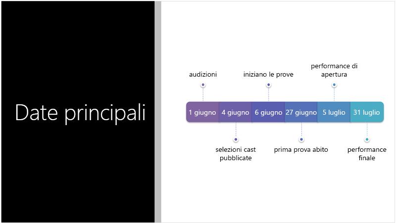 Esempio di diapositiva che mostra una sequenza temporale di testo convertita in elemento grafico SmartArt da PowerPoint Designer