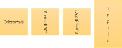 Esempi di orientamento del testo: orizzontale, ruotato e in pila