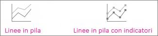 Grafici a linee in pila e a linee in pila con marcatori